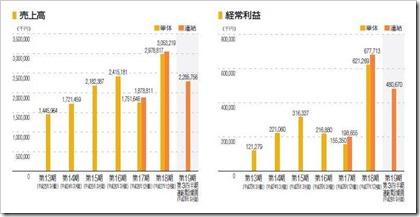 オロ(3983)IPO売上高及び経常利益