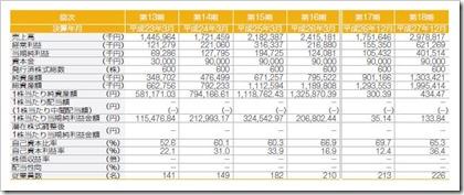 オロ(3983)IPO経営指標