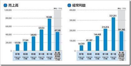 ユーザーローカル(3984)IPO売上高及び経常利益