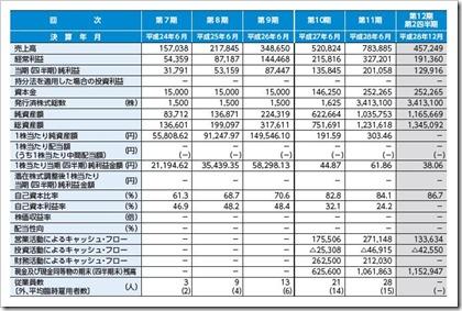 ユーザーローカル(3984)IPO経営指標