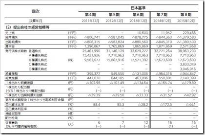 ソレイジア・ファーマ(4597)IPO経営指標