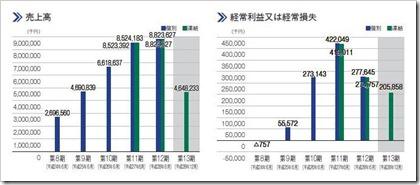 ネットマーケティング(6175)IPO売上高及び経常損益
