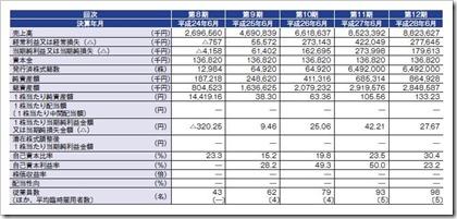 ネットマーケティング(6175)IPO経営指標