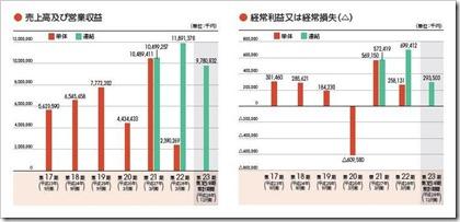 ジャパンエレベーターサービスホールディングス(6544)IPO売上高及び経常損益
