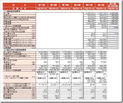 ジャパンエレベーターサービスホールディングス(6544)IPO経営指標