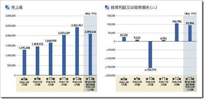 インターネットインフィニティー(6545)IPO売上高及び経常損益