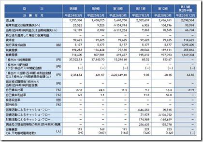 インターネットインフィニティー(6545)IPO経営指標