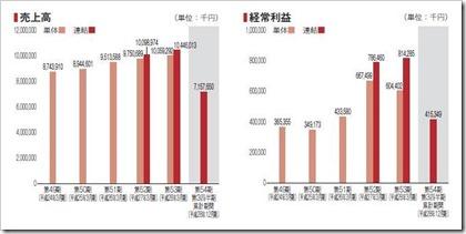フルテック(6546)IPO売上高及び経常利益