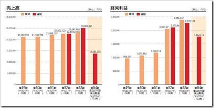 グリーンズ(6547)IPO売上高及び経常利益