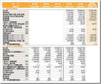 グリーンズ(6547)IPO経営指標