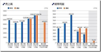 ズーム(6694)IPO売上高及び経常利益
