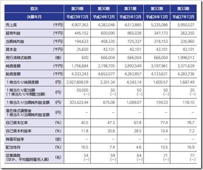 ズーム(6694)IPO経営指標