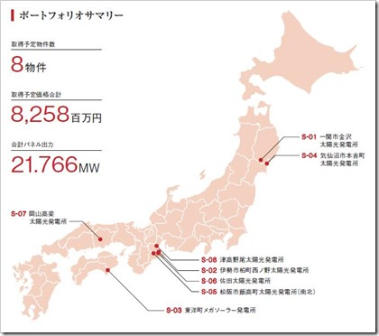 日本再生可能エネルギーインフラ投資法人(9283)IPOポートフォリオサマリー
