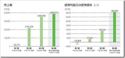 ファイズ(9325)IPO売上高及び経常損益