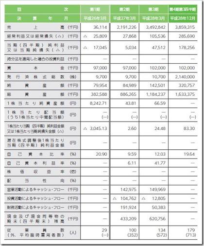 ファイズ(9325)IPO経営指標
