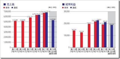 No.1(3562)IPO売上高及び経常利益