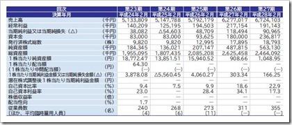 No.1(3562)IPO経営指標
