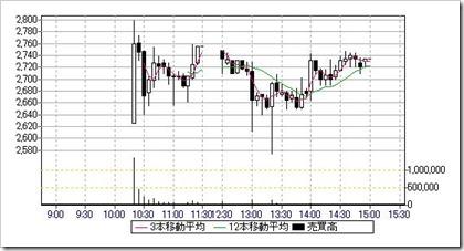 ロコンド(3558)IPO日中足・5分足チャート