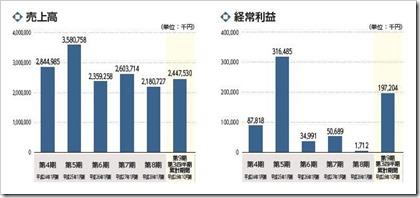 アセンテック(3565)IPO売上高及び経常利益