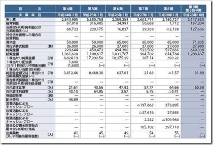 アセンテック(3565)IPO経営指標