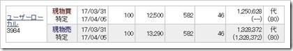 ユーザーローカル(3984)IPOセカンダリ