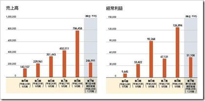 テモナ(3985)IPO売上高及び経常利益