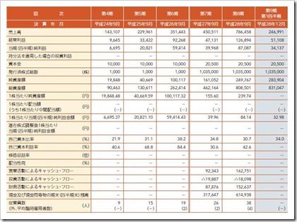 テモナ(3985)IPO経営指標