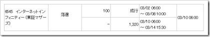 インターネットインフィニティー(6545)IPO落選