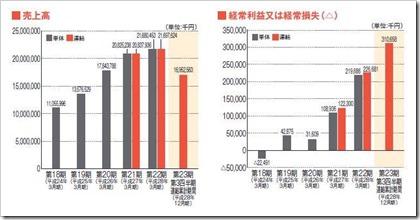 旅工房(6548)IPO売上高及び経常損益