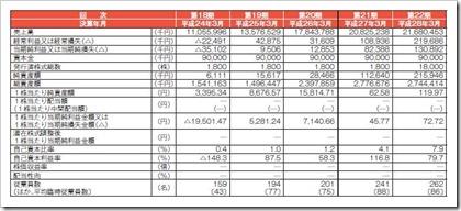 旅工房(6548)IPO経営指標
