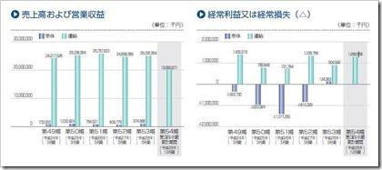 ウェーブロックホールディングス(7940)IPO売上高及び経常損益