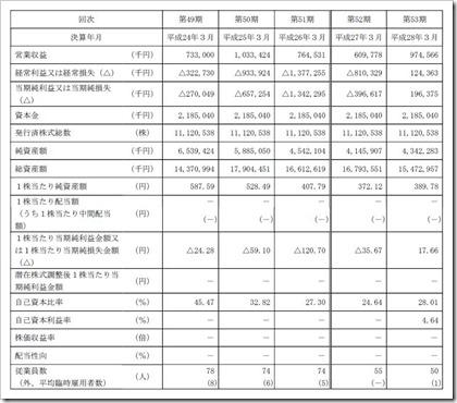 ウェーブロックホールディングス(7940)IPO経営指標