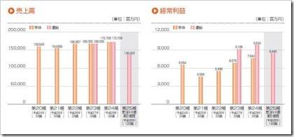LIXILビバ(3564)IPO売上高及び経常利益