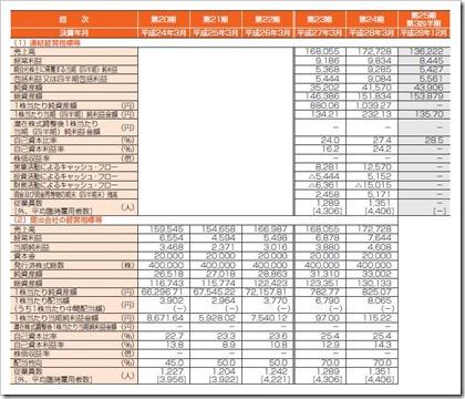 LIXILビバ(3564)IPO経営指標