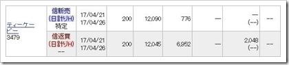 ティーケーピー(3479)IPOHYPER空売り
