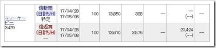 ティーケーピー(3479)IPOHYPER空売り2017.4.28