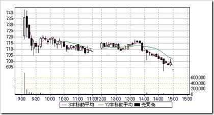 ウェーブロックホールディングス(7940)IPO日中足・5分足チャート