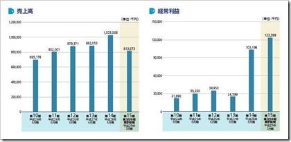 ビーブレイクシステムズ(3986)IPO売上高及び経常利益