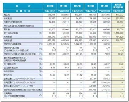 ビーブレイクシステムズ(3986)IPO経営指標
