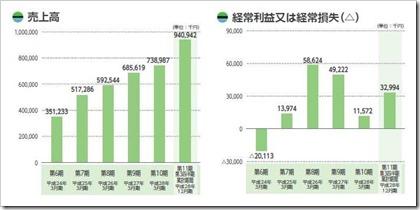 エコモット(3987)IPO売上高及び経常損益