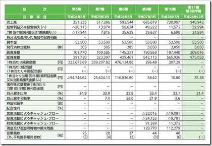 エコモット(3987)IPO経営指標