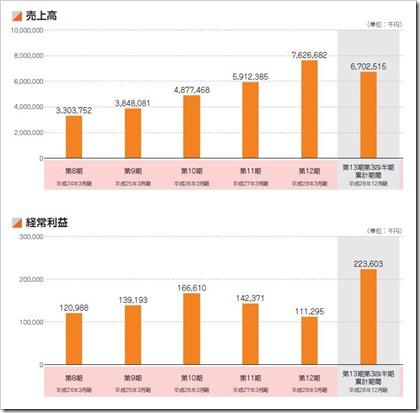 ディーエムソリューションズ(6549)IPO売上高及び経常利益