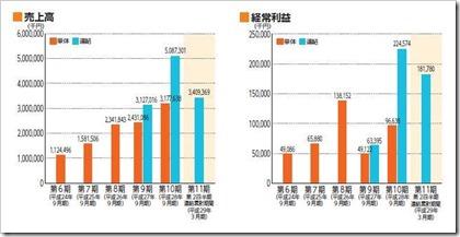 ツナグ・ソリューションズ(6551)IPO売上高及び経常利益