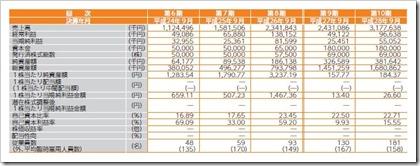 ツナグ・ソリューションズ(6551)IPO経営指標