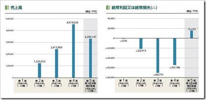 Fringe81(6550)IPO売上高及び経常損益