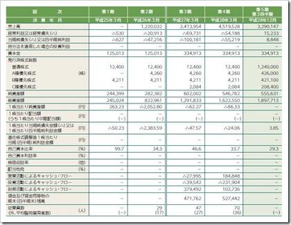 Fringe81(6550)IPO経営指標