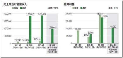 SYSホールディングス(3988)IPO売上高及び経常利益