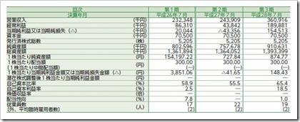 SYSホールディングス(3988)IPO経営指標