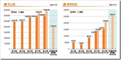 ジェイ・エス・ビー(3480)IPO売上高及び経常利益