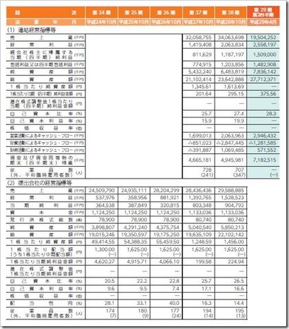 ジェイ・エス・ビー(3480)IPO経営指標
